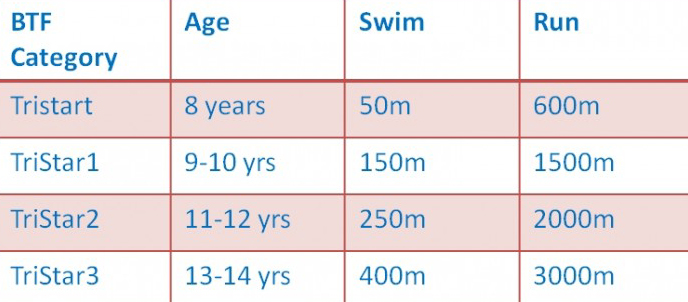 Junior Westfield Aquathon Race Distances - Sheffield Triathlon Club